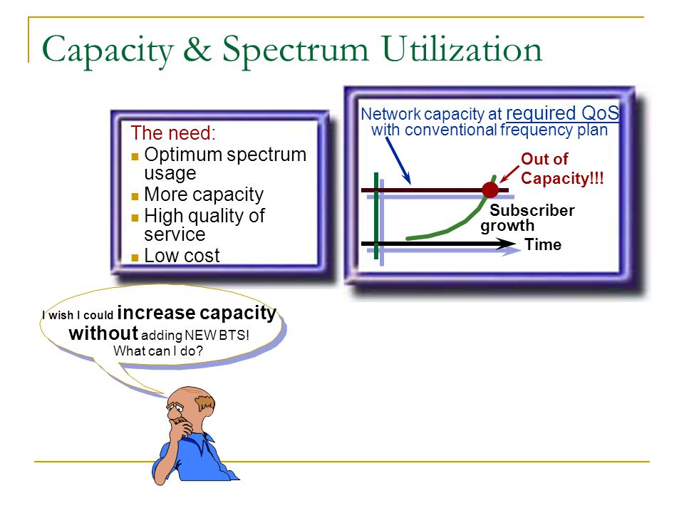 Capacity & Spectrum Utilization Network capacity at required QoS with conventional frequency plan Subscriber growth Time Out of Capacity!!! The need:
