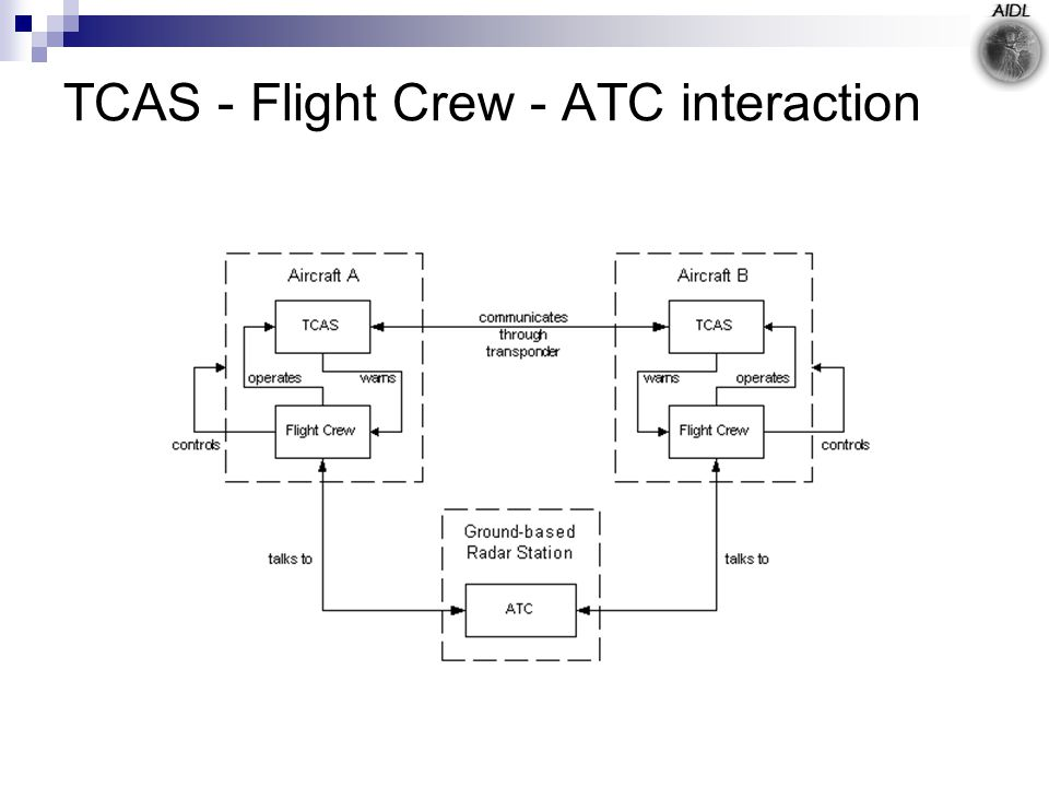 TCAS - Flight Crew - ATC interaction