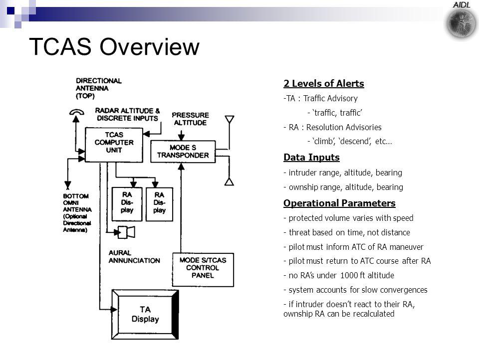 TCAS Overview 2 Levels of Alerts -TA : Traffic Advisory - 'traffic, traffic' - RA : Resolution Advisories - 'climb', 'descend', etc… Data Inputs - int