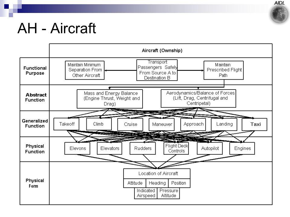 AH - Aircraft