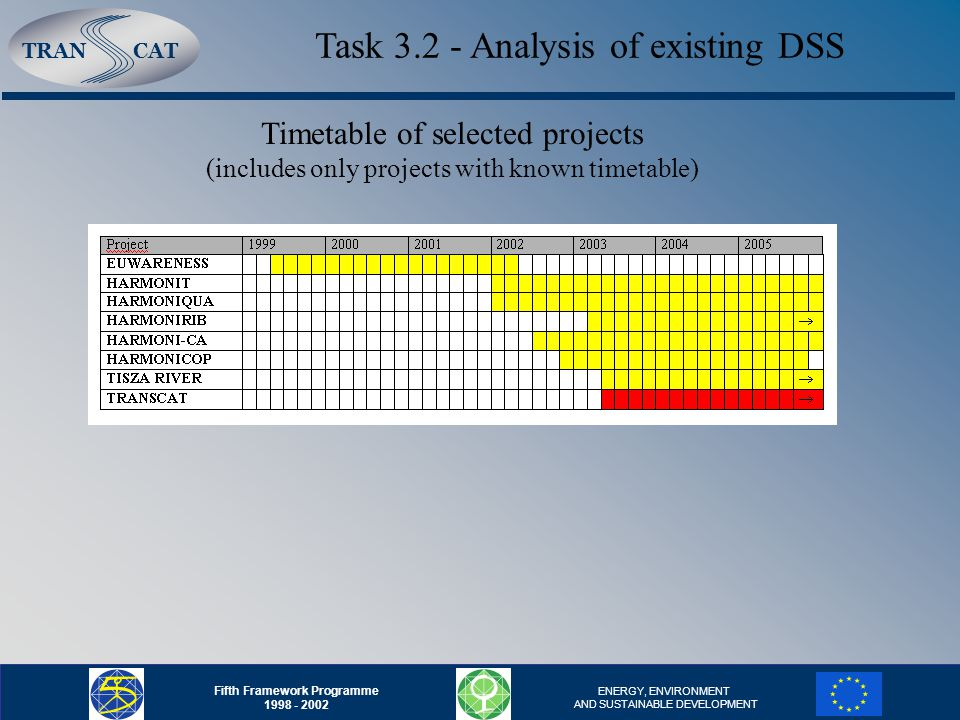TRANCAT Fifth Framework Programme ENERGY, ENVIRONMENT AND SUSTAINABLE DEVELOPMENT Task Analysis of existing DSS Timetable of selected projects (includes only projects with known timetable)