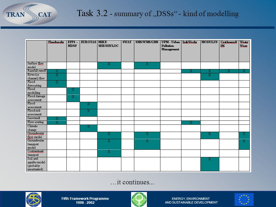 "TRANCAT Fifth Framework Programme 1998 - 2002 ENERGY, ENVIRONMENT AND SUSTAINABLE DEVELOPMENT Task 3.2 - summary of ""DSSs - kind of modelling …it continues..."