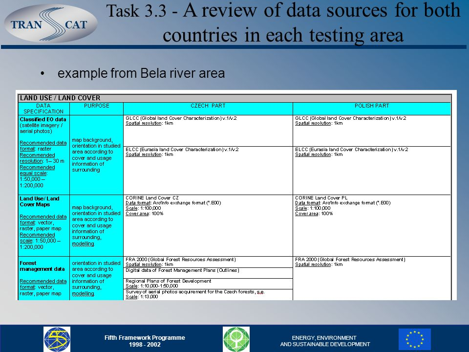 TRANCAT Fifth Framework Programme ENERGY, ENVIRONMENT AND SUSTAINABLE DEVELOPMENT example from Bela river area Task A review of data sources for both countries in each testing area
