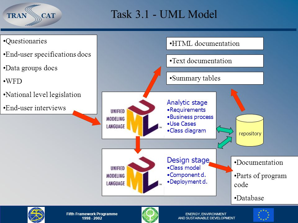 TRANCAT Fifth Framework Programme 1998 - 2002 ENERGY, ENVIRONMENT AND SUSTAINABLE DEVELOPMENT Shortage of already finished systems or published information about methodology etc.