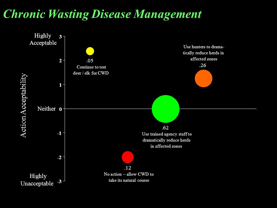 Chronic Wasting Disease Management Highly Acceptable Neither Highly Unacceptable.05 Continue to test deer / elk for CWD.12 No action – allow CWD to ta
