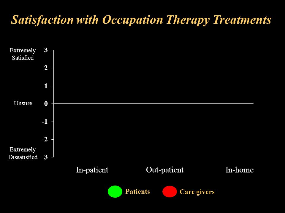 Satisfaction with Occupation Therapy Treatments Care givers Patients Extremely Satisfied Unsure Extremely Dissatisfied In-patient Out-patient In-home