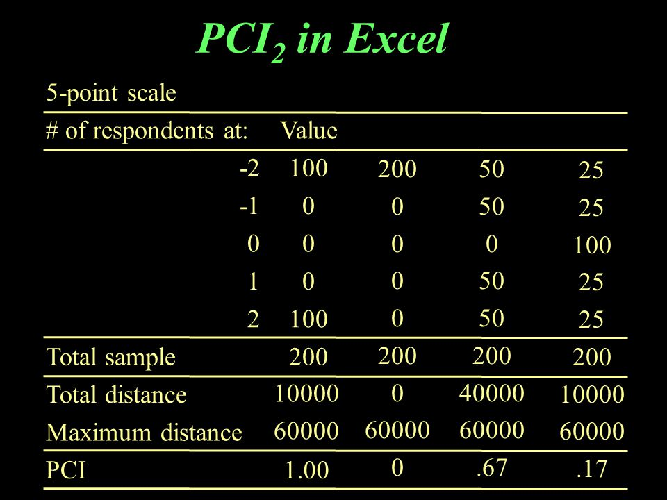 PCI 2 in Excel 5-point scale # of respondents at:Value -2100 0 00 10 2100 Total sample200 Total distance Maximum distance PCI 200 0 0 0 0 0 60000 0 50