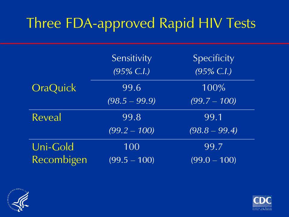 Three FDA-approved Rapid HIV Tests Sensitivity (95% C.I.) Specificity (95% C.I.) OraQuick 99.6 (98.5 – 99.9) 100% (99.7 – 100) Reveal 99.8 (99.2 – 100) 99.1 (98.8 – 99.4) Uni-Gold Recombigen 100 (99.5 – 100) 99.7 (99.0 – 100)