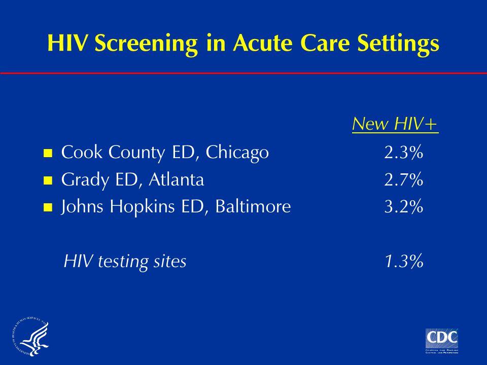 HIV Screening in Acute Care Settings Cook County ED, Chicago2.3% Grady ED, Atlanta2.7% Johns Hopkins ED, Baltimore3.2% HIV testing sites1.3% New HIV+