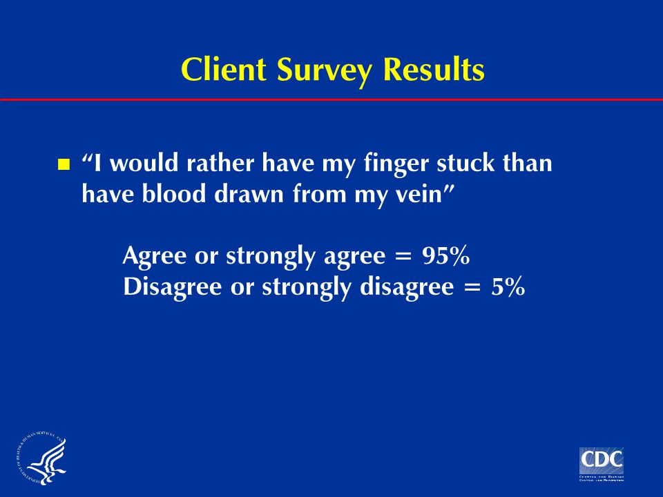Client Survey Results I would rather have my finger stuck than have blood drawn from my vein Agree or strongly agree = 95% Disagree or strongly disagree = 5%