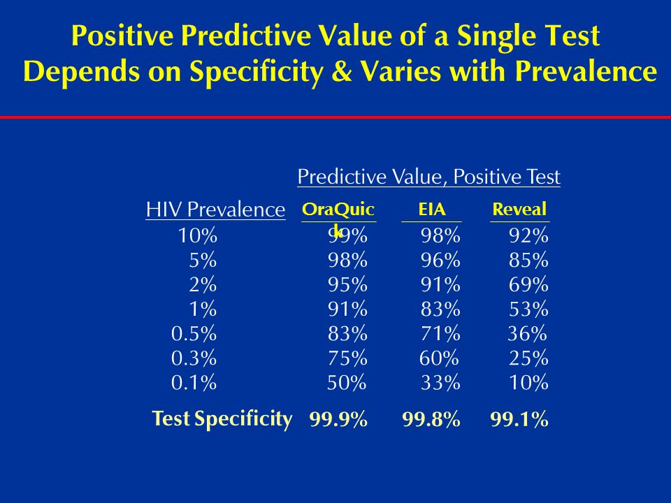 Positive Predictive Value of a Single Test Depends on Specificity & Varies with Prevalence Test Specificity HIV Prevalence Predictive Value, Positive Test 10% 99% 98% 92% 5% 98% 96% 85% 2% 95% 91% 69% 1% 91% 83% 53% 0.5% 83% 71%36% 0.3% 75%60% 25% 0.1% 50% 33% 10% OraQuic k EIAReveal 99.9%99.8%99.1%