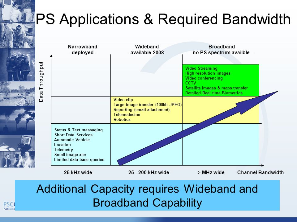 12 PS Applications & Required Bandwidth Additional Capacity requires Wideband and Broadband Capability Data Throughput Channel Bandwidth25 kHz wide25 - 200 kHz wide> MHz wide Status & Text messaging Short Data Services Automatic Vehicle Location Telemetry Small image xfer Limited data base queries Video clip Large image transfer (100kb JPEG) Reporting (email attachment) Telemedecine Robotics Video Streaming High resolution images Video conferencing CCTV Satellite images & maps transfer Detailed Real time Biometrics Narrowband - deployed - Wideband - available 2008 - Broadband - no PS spectrum availble -