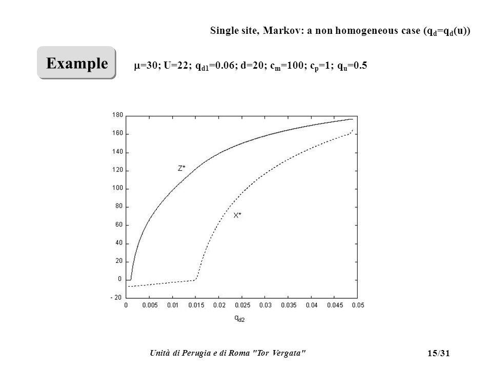 Unità di Perugia e di Roma Tor Vergata 15/31 Single site, Markov: a non homogeneous case (q d =q d (u))  =30; U=22; q d1 =0.06; d=20; c m =100; c p =1; q u =0.5 Example
