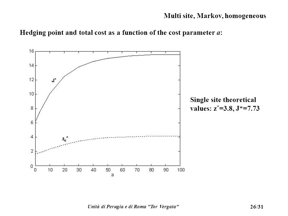 Unità di Perugia e di Roma Tor Vergata 26/31 Multi site, Markov, homogeneous Single site theoretical values: z * =3.8, J*=7.73 Hedging point and total cost as a function of the cost parameter a: