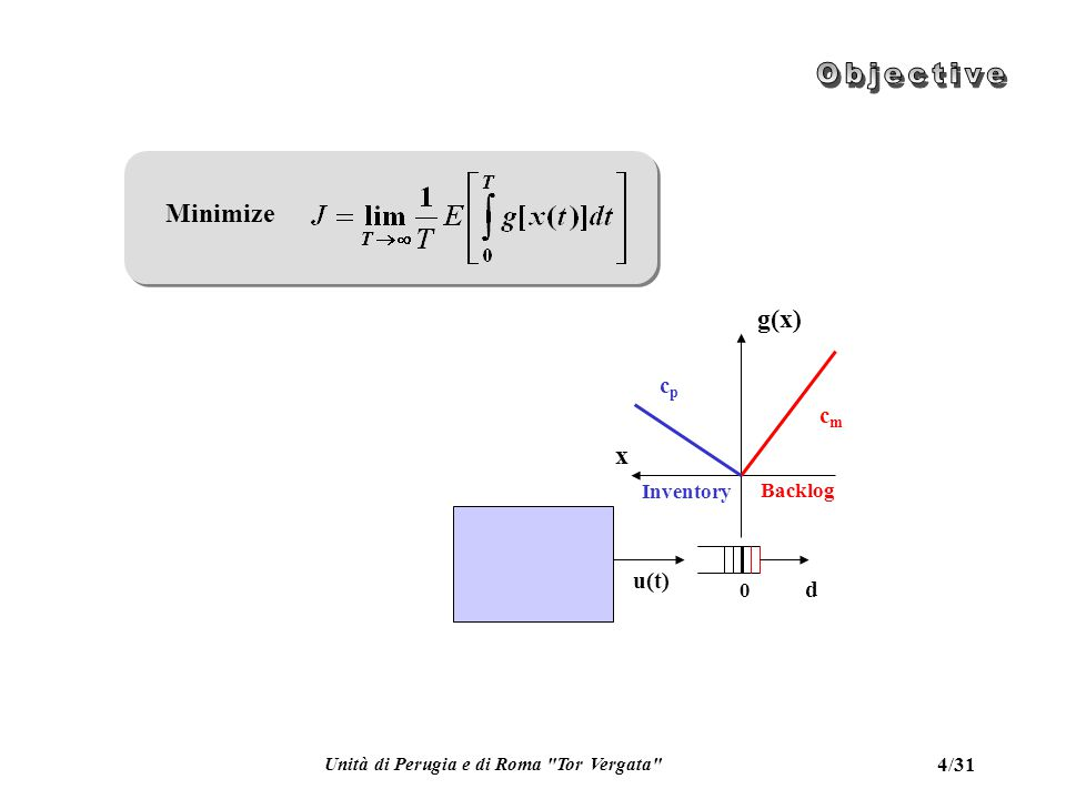 Unità di Perugia e di Roma Tor Vergata 4/31 Minimize u(t) 0 x d cpcp cmcm g(x) Backlog Inventory