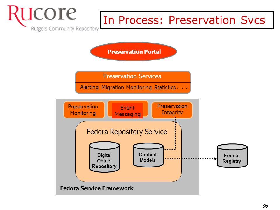 Fedora Repository Service Preservation Services Alerting MigrationStatistics Preservation Monitoring Event Messaging Preservation Integrity Preservation Portal Digital Object Repository Content Models...
