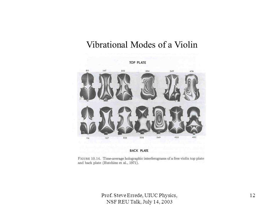 Prof. Steve Errede, UIUC Physics, NSF REU Talk, July 14, 2003 12 Vibrational Modes of a Violin
