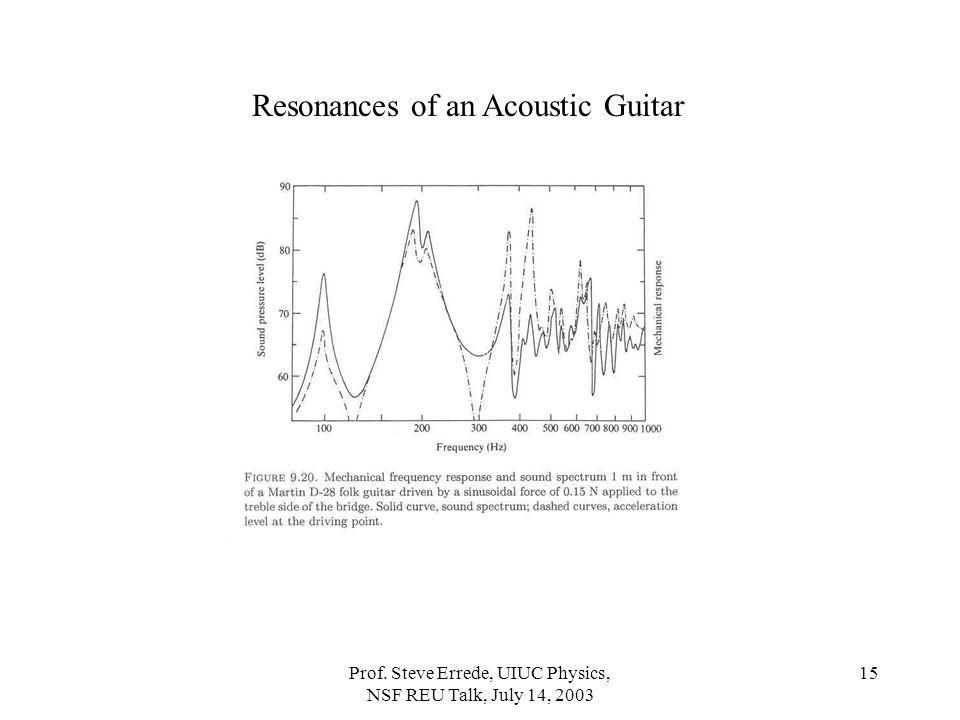 Prof. Steve Errede, UIUC Physics, NSF REU Talk, July 14, 2003 15 Resonances of an Acoustic Guitar