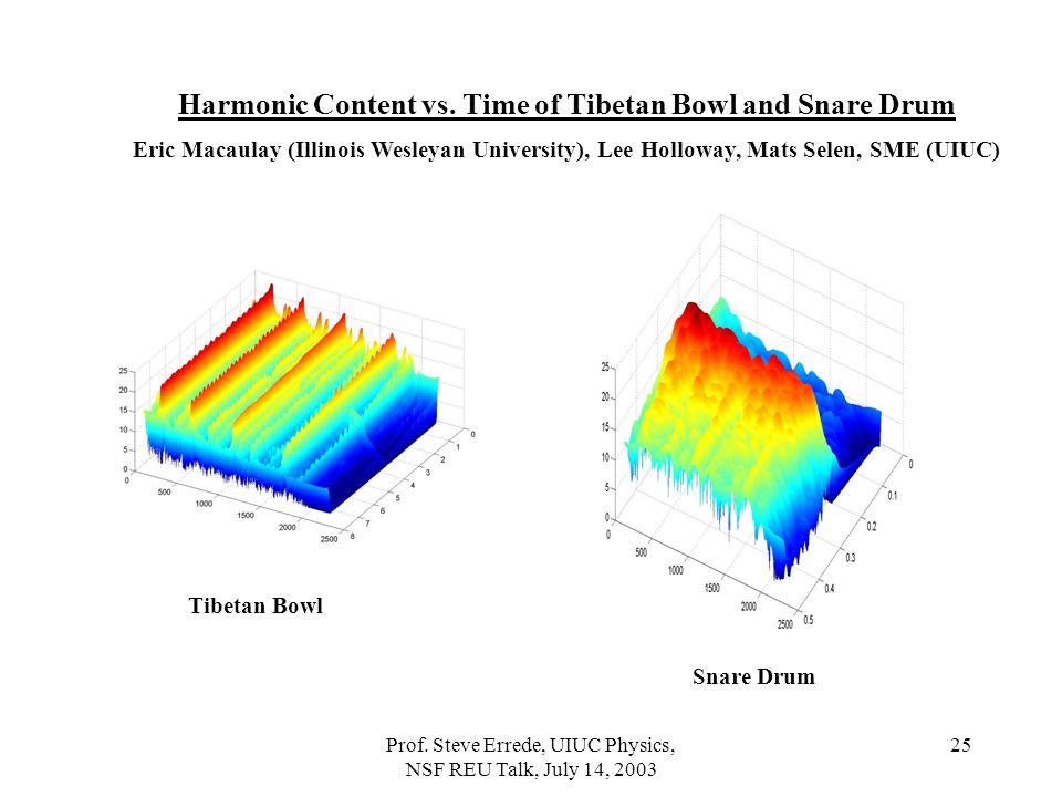 Prof.Steve Errede, UIUC Physics, NSF REU Talk, July 14, 2003 25 Harmonic Content vs.