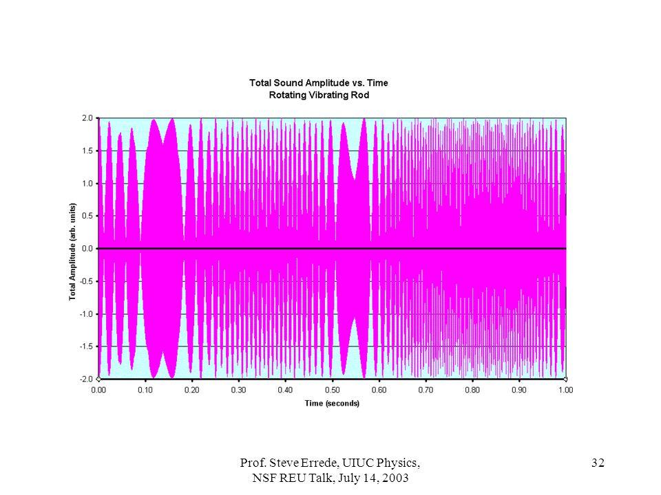 Prof. Steve Errede, UIUC Physics, NSF REU Talk, July 14, 2003 32