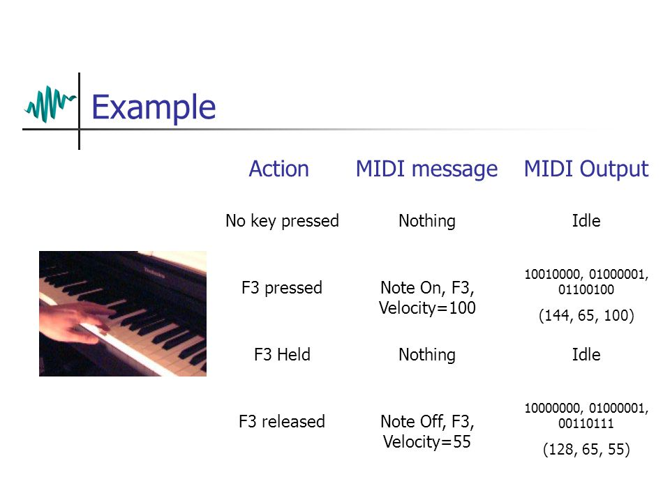 Example No key pressed ActionMIDI messageMIDI Output NothingIdle F3 releasedNote Off, F3, Velocity=55 10000000, 01000001, 00110111 (128, 65, 55) F3 pressedNote On, F3, Velocity=100 10010000, 01000001, 01100100 (144, 65, 100) F3 HeldNothingIdle