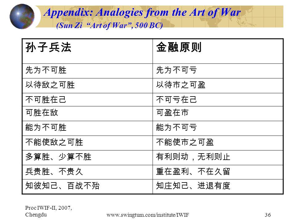 Proc IWIF-II, 2007, Chengduwww.swingtum.com/institute/IWIF36 Appendix: Analogies from the Art of War (Sun Zi Art of War , 500 BC) 孙子兵法金融原则 先为不可胜先为不可亏 以待敌之可胜以待市之可盈 不可胜在己不可亏在己 可胜在敌可盈在市 能为不可胜能为不可亏 不能使敌之可胜不能使市之可盈 多算胜、少算不胜有利则动,无利则止 兵贵胜、不贵久重在盈利、不在久留 知彼知己、百战不殆知庄知己、进退有度