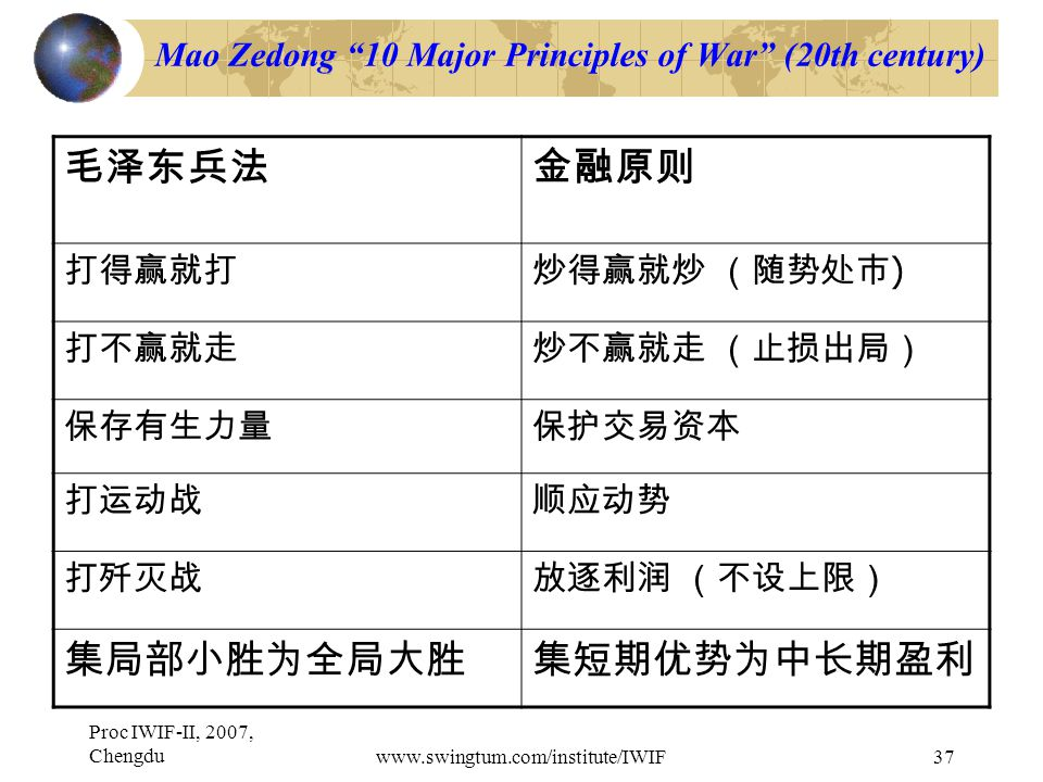 Proc IWIF-II, 2007, Chengduwww.swingtum.com/institute/IWIF37 Mao Zedong 10 Major Principles of War (20th century) 毛泽东兵法金融原则 打得赢就打炒得赢就炒 (随势处市 ) 打不赢就走炒不赢就走 (止损出局) 保存有生力量保护交易资本 打运动战顺应动势 打歼灭战放逐利润 (不设上限) 集局部小胜为全局大胜集短期优势为中长期盈利