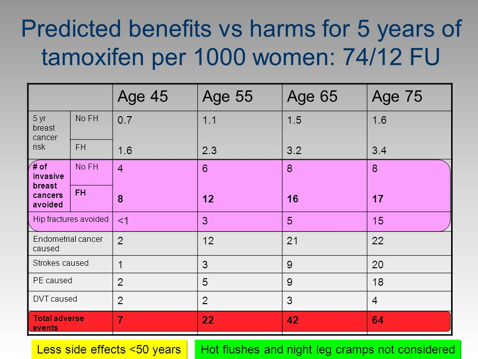 Predicted benefits vs harms for 5 years of tamoxifen per 1000 women: 74/12 FU Age 45Age 55Age 65Age 75 5 yr breast cancer risk No FH 0.7 1.6 1.1 2.3 1