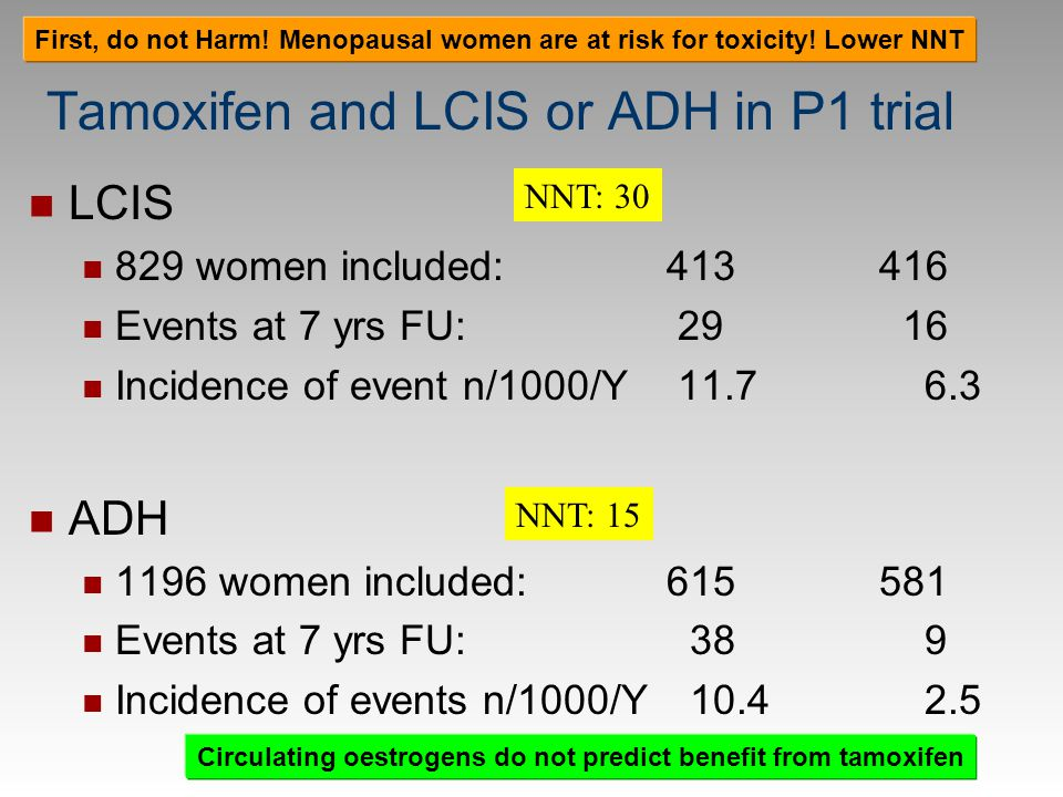Tamoxifen and LCIS or ADH in P1 trial LCIS 829 women included: 413 416 Events at 7 yrs FU: 29 16 Incidence of event n/1000/Y 11.7 6.3 ADH 1196 women i