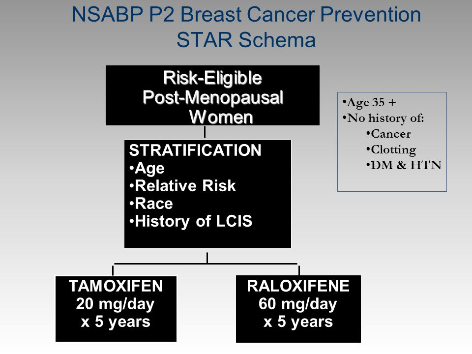 RALOXIFENE 60 mg/day x 5 years Risk-Eligible Post-Menopausal Women STRATIFICATION Age Relative Risk Race History of LCIS TAMOXIFEN 20 mg/day x 5 years