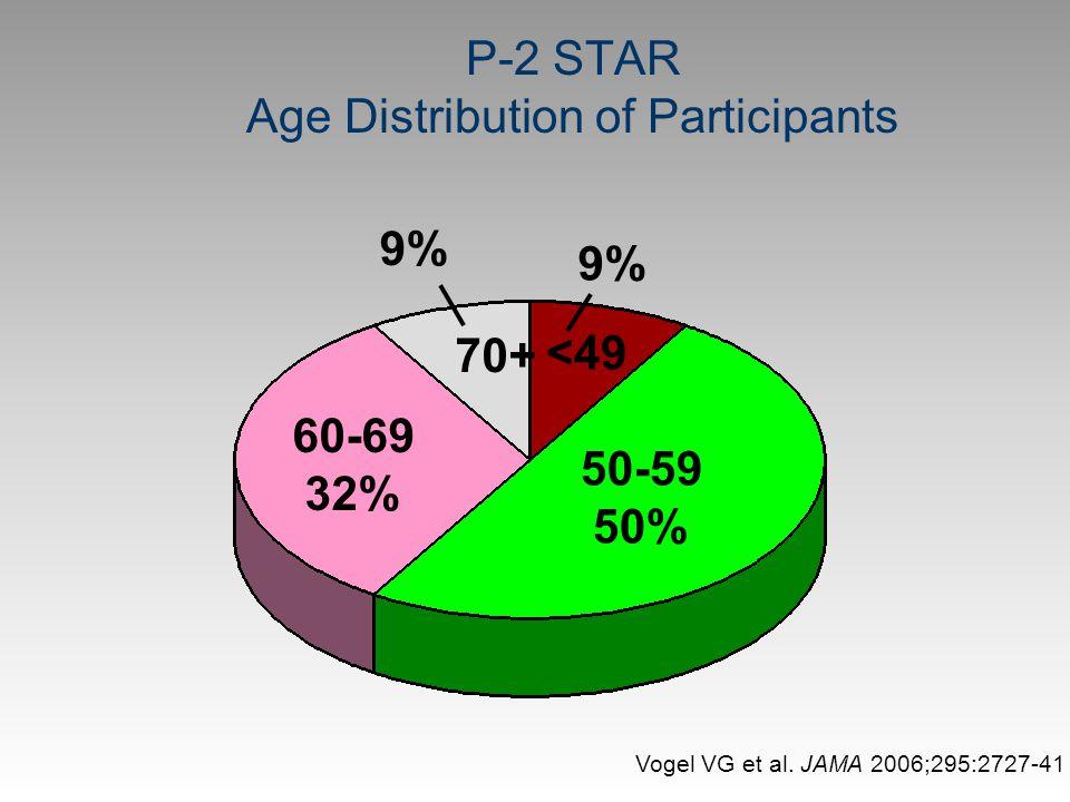 P-2 STAR Age Distribution of Participants <49 50-59 50% 60-69 32% 70+ 9% Vogel VG et al. JAMA 2006;295:2727-41