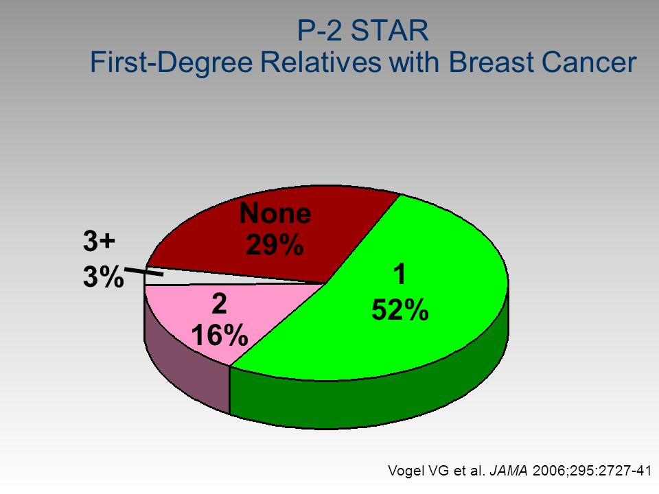 P-2 STAR First-Degree Relatives with Breast Cancer None 29% 1 52% 2 16% 3+ 3% Vogel VG et al. JAMA 2006;295:2727-41