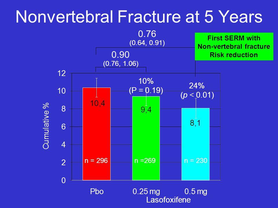 Nonvertebral Fracture at 5 Years 0.90 (0.76, 1.06) 0.76 (0.64, 0.91) 24% (p < 0.01) Lasofoxifene 10% (P = 0.19) n = 296n =269n = 230 First SERM with N