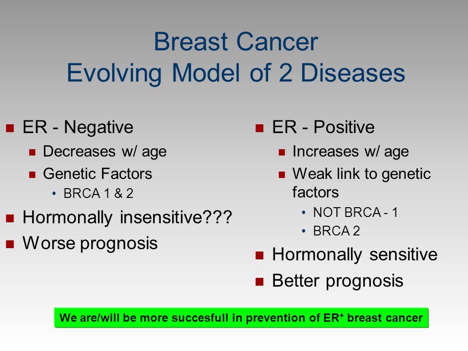 Breast Cancer Evolving Model of 2 Diseases ER - Negative Decreases w/ age Genetic Factors BRCA 1 & 2 Hormonally insensitive??? Worse prognosis ER - Po