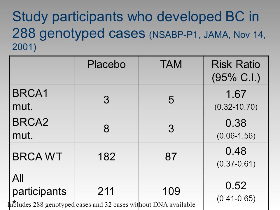 Study participants who developed BC in 288 genotyped cases (NSABP-P1, JAMA, Nov 14, 2001) PlaceboTAMRisk Ratio (95% C.I.) BRCA1 mut. 35 1.67 (0.32-10.
