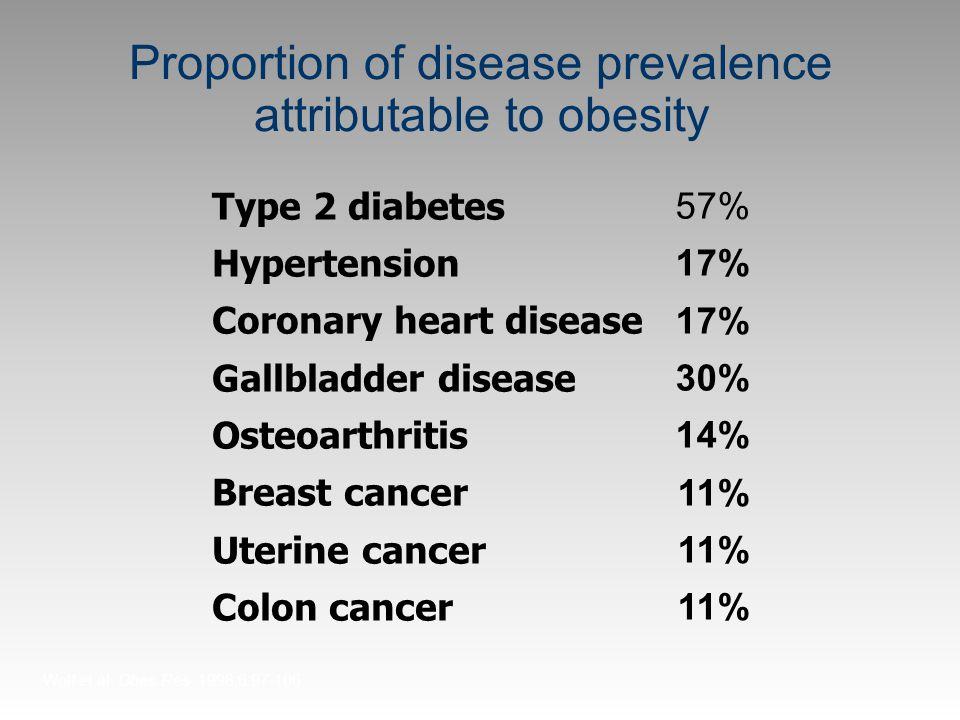 Proportion of disease prevalence attributable to obesity Type 2 diabetes Hypertension Coronary heart disease Gallbladder disease Osteoarthritis Breast