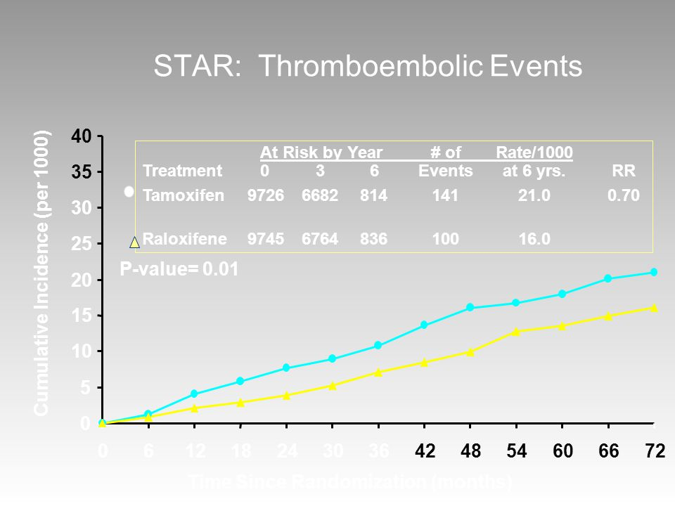 STAR: Thromboembolic Events Cumulative Incidence (per 1000) Time Since Randomization (months) At Risk by Year# ofRate/1000 Treatment036Eventsat 6 yrs.