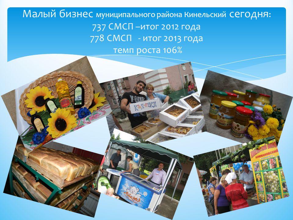 Малый бизнес муниципального района Кинельский сегодня : 737 СМСП –итог 2012 года 778 СМСП - итог 2013 года темп роста 106%