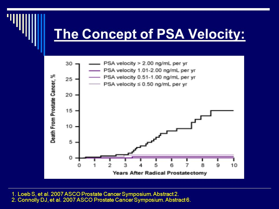 The Concept of PSA Velocity: 1. Loeb S, et al. 2007 ASCO Prostate Cancer Symposium. Abstract 2. 2. Connolly DJ, et al. 2007 ASCO Prostate Cancer Sympo