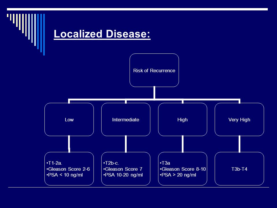 Localized Disease: Risk of Recurrence Low T1-2a.