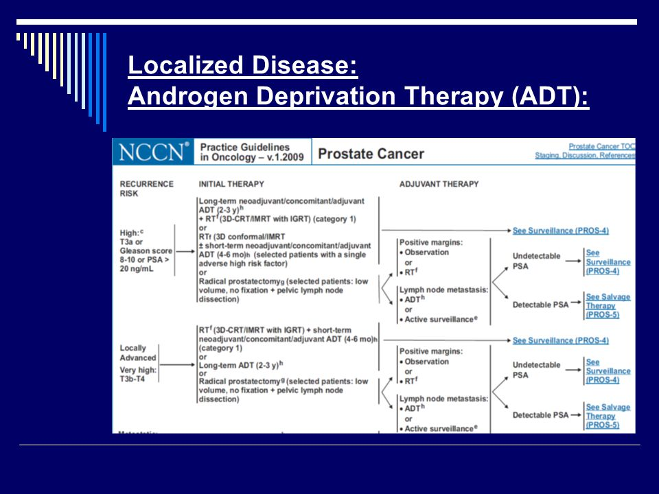 Localized Disease: Androgen Deprivation Therapy (ADT):