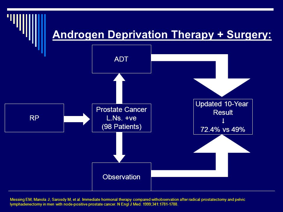 Androgen Deprivation Therapy + Surgery: Prostate Cancer L.Ns.