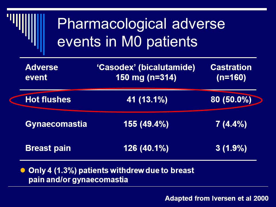 Pharmacological adverse events in M0 patients Adapted from Iversen et al 2000 Adverse event Hot flushes Gynaecomastia Breast pain 'Casodex' (bicalutamide) 150 mg (n=314) 41 (13.1%) 155 (49.4%) 126 (40.1%) Castration (n=160) 80 (50.0%) 7 (4.4%) 3 (1.9%) Only 4 (1.3%) patients withdrew due to breast pain and/or gynaecomastia