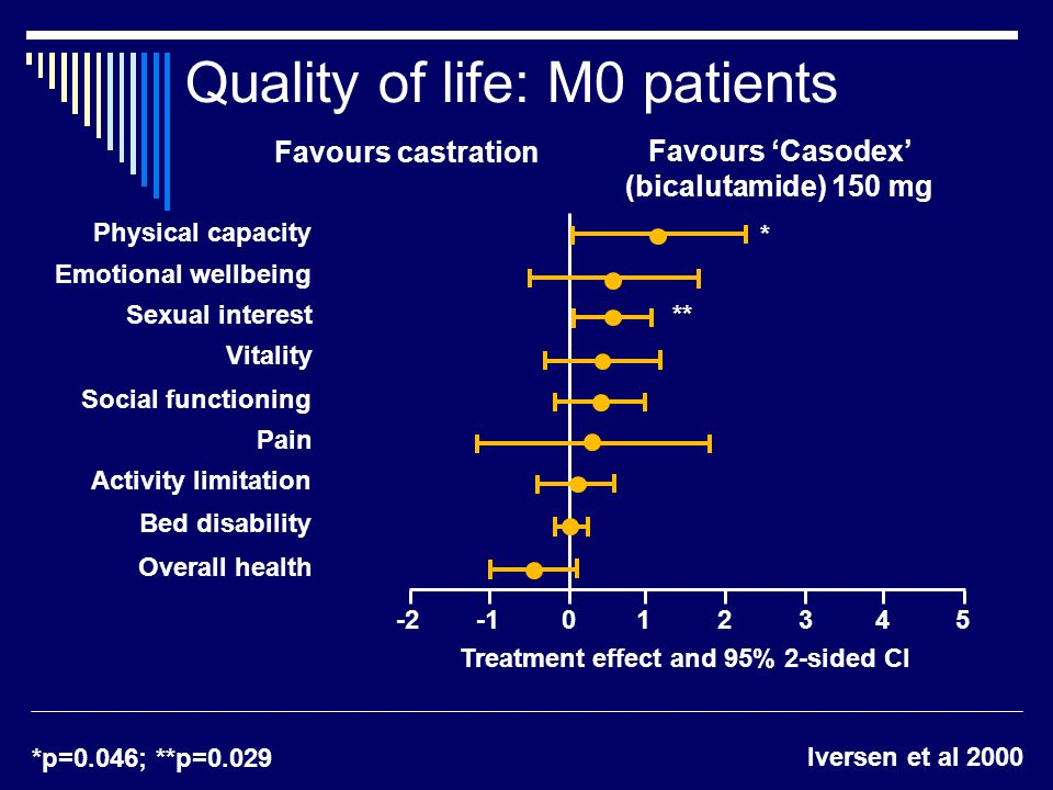 Quality of life: M0 patients Physical capacity Emotional wellbeing Sexual interest Vitality Social functioning Pain Activity limitation Bed disability Overall health Favours castration Favours 'Casodex' (bicalutamide) 150 mg Treatment effect and 95% 2-sided CI * ** Iversen et al 2000 *p=0.046; **p=0.029