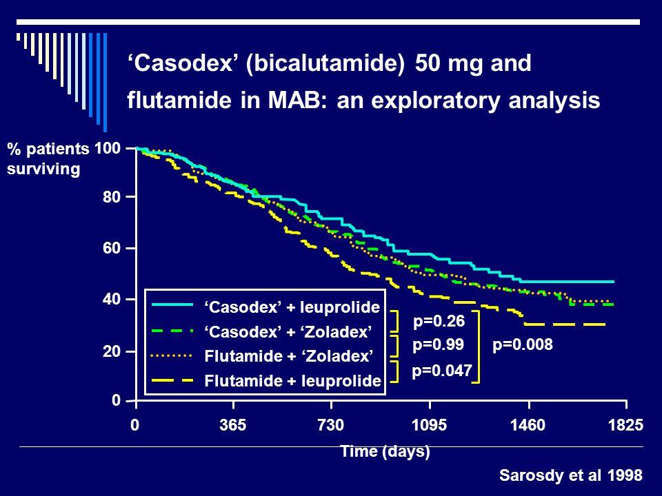 Sarosdy et al 1998 'Casodex' (bicalutamide) 50 mg and flutamide in MAB: an exploratory analysis 100 0365730109514601825 'Casodex' + 'Zoladex' 'Casodex