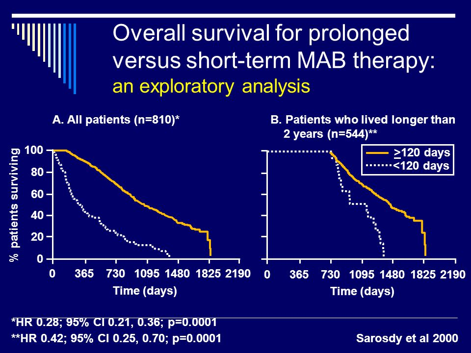 Sarosdy et al 2000 Overall survival for prolonged versus short-term MAB therapy: an exploratory analysis A.