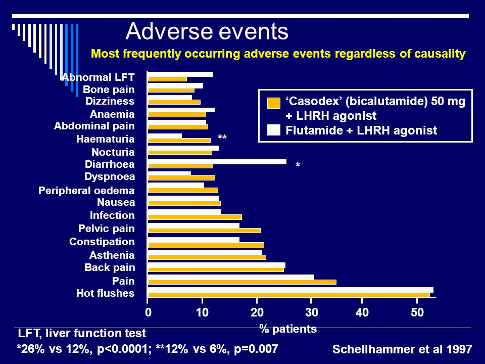 Adverse events Most frequently occurring adverse events regardless of causality Schellhammer et al 1997 Abnormal LFT Dizziness Anaemia Abdominal pain Haematuria Nocturia Diarrhoea Peripheral oedema Infection Asthenia Back pain Pain Hot flushes 'Casodex' (bicalutamide) 50 mg + LHRH agonist Flutamide + LHRH agonist Dyspnoea Nausea Pelvic pain Bone pain Constipation *26% vs 12%, p<0.0001; **12% vs 6%, p=0.007 % patients LFT, liver function test ** *