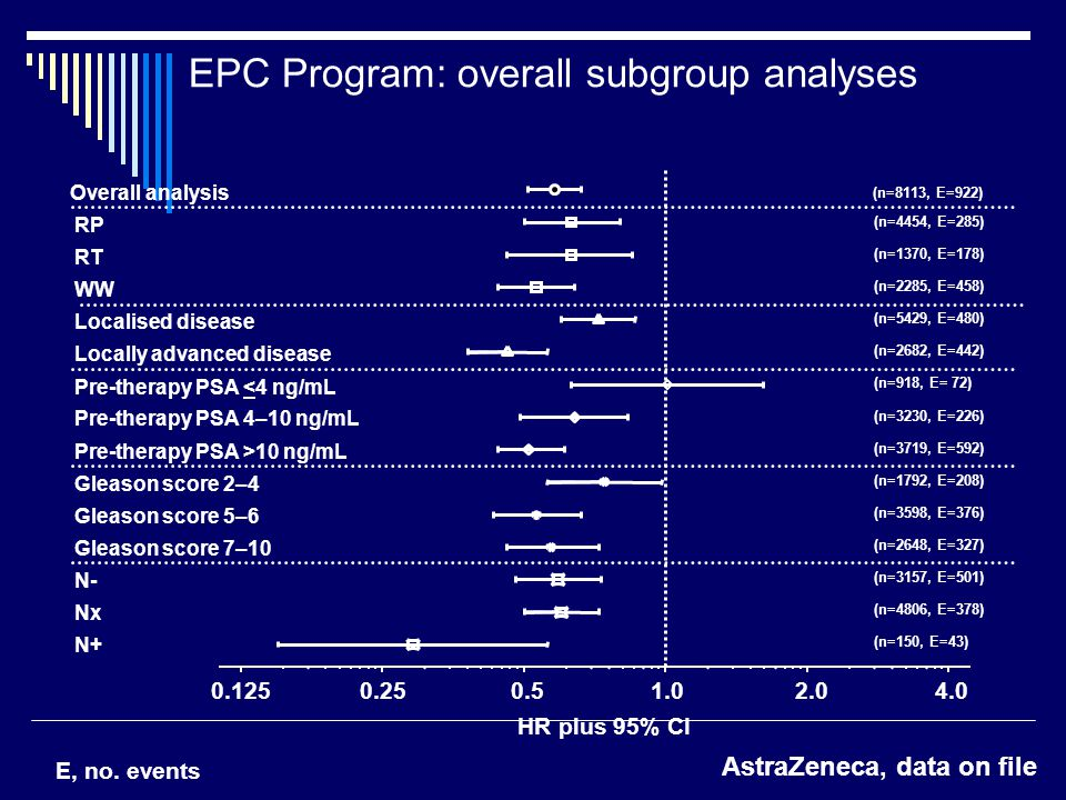 E, no. events EPC Program: overall subgroup analyses 0.1250.250.51.02.04.0 Overall analysis Localised disease Locally advanced disease Pre-therapy PSA