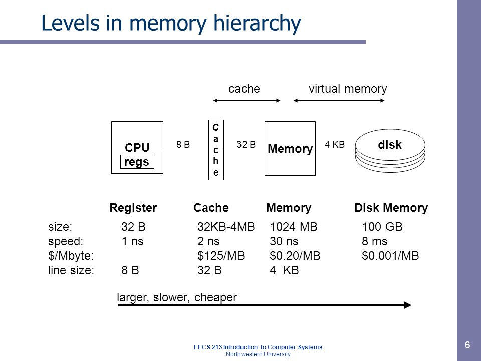 DRAM vs.SRAM as a cache DRAM vs. disk is more extreme than SRAM vs.