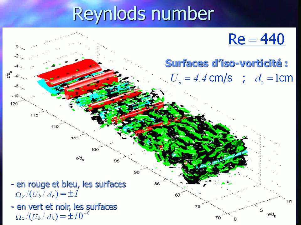 3D structures low Reynlods number 3D structures low Reynlods number - en rouge et bleu, les surfaces Surfaces d'iso-vorticité : - en vert et noir, les